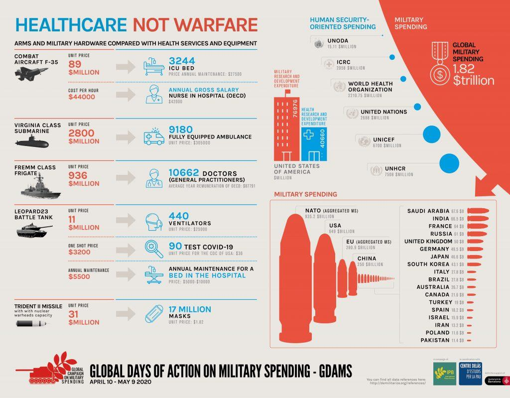 Infographic by Global Campaign on Military Spending: healthcare not warfare